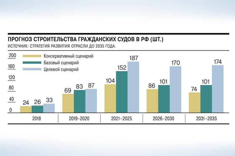 Стратегия судостроения до 2035
