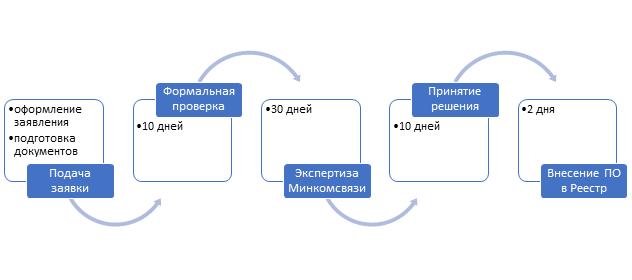 Особенности внесения программного обеспечения в Реестр Минкомсвязи